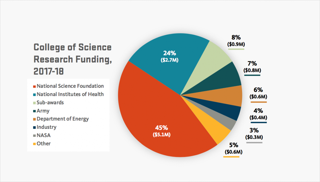 Research funding 17-18 chart