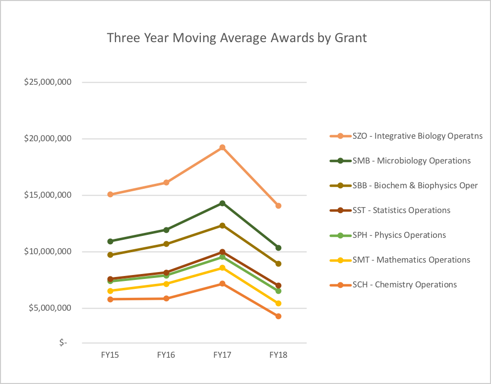 3 year moving average awards by grant