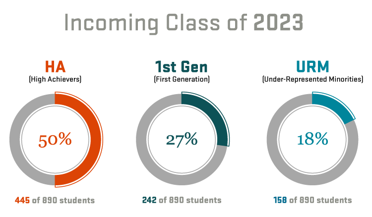 Class of 2023 infographics
