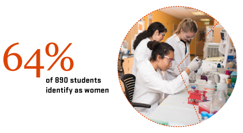 women working in lab cropped in circle next to stats