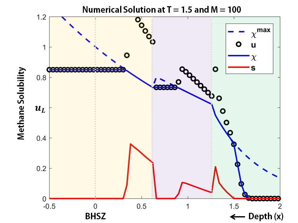Methane gas transport model