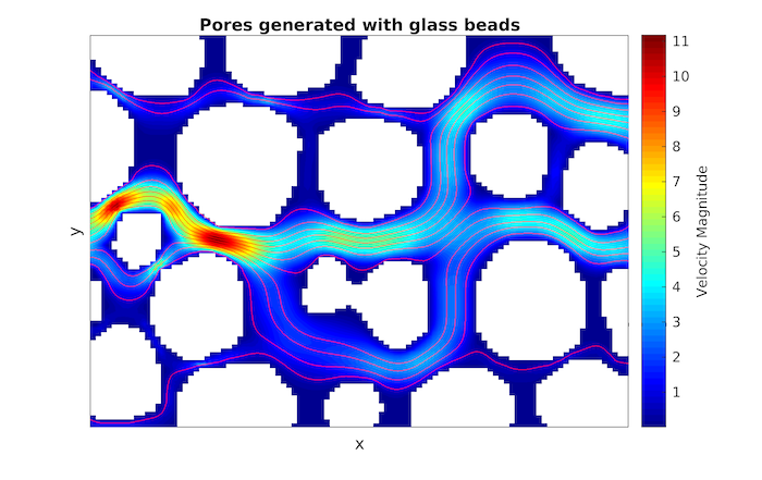 Pores generated with glass beads