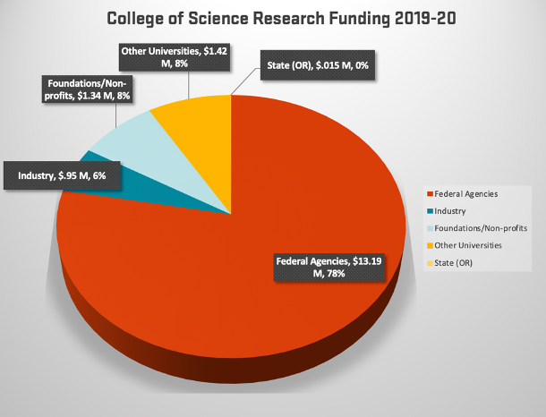 COS research funding pie chart